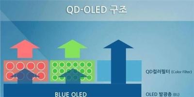 好事多磨?三星或再次推迟8代QD-OLED项目投资