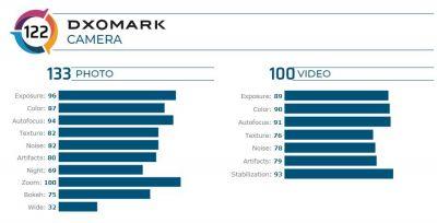 122分全球排名第二!DxOMark公布荣耀V30 Pro影像表现成绩